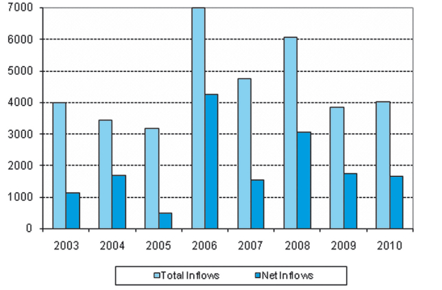 Inflows of FDI in Greece during the period 2003-2010 (in million Euros)